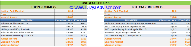 1 Year Returns till 31-MAR-2014