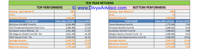 10 Year Returns till 31-MAR-2014