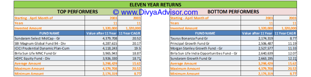 11 Year Returns till 31-MAR-2014