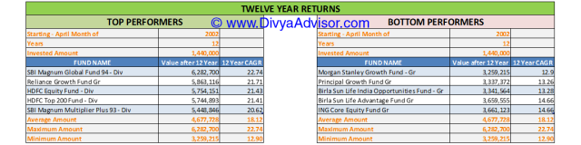 12 Year Returns till 31-MAR-2014