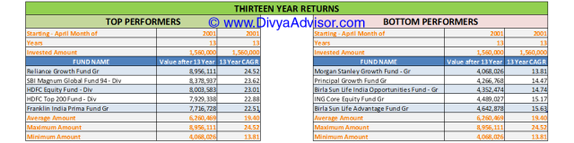 13 Year Returns till 31-MAR-2014