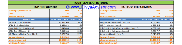 14 Year Returns till 31-MAR-2014