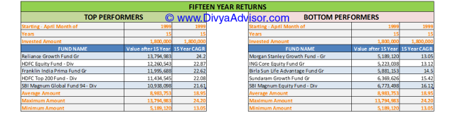15 Year Returns till 31-MAR-2014