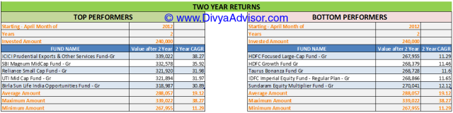 2 Year Returns till 31-MAR-2014