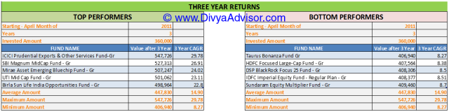 3 Year Returns till 31-MAR-2014
