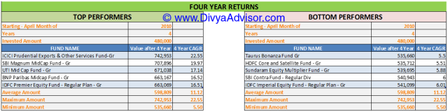 4 Year Returns till 31-MAR-2014