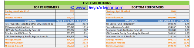 5 Year Returns till 31-MAR-2014