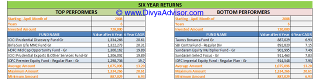 6 Year Returns till 31-MAR-2014