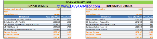 7 Year Returns till 31-MAR-2014