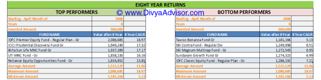 8 Year Returns till 31-MAR-2014
