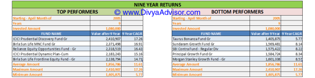 9 Year Returns till 31-MAR-2014