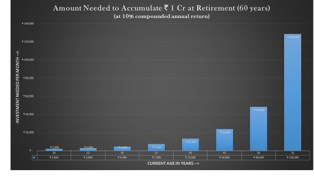 Amount Needed to Accumulate Rs. 1 Cr at Retirement (60 years)